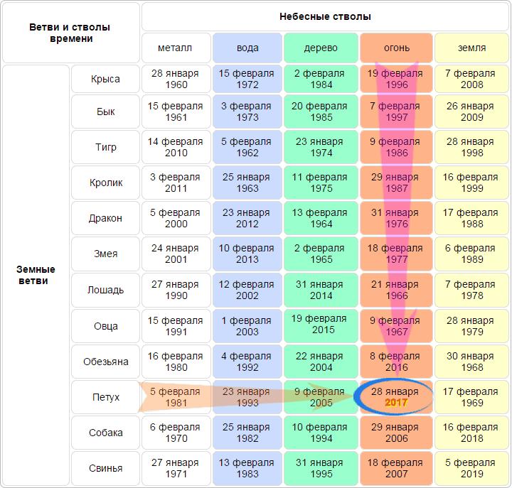 Казахи  Википедия
